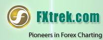 FXtrek.com Pioneers in Forex Charting